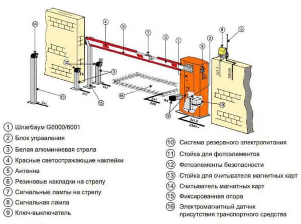 Автоматический шлагбаум CAME Gard 6000 описание